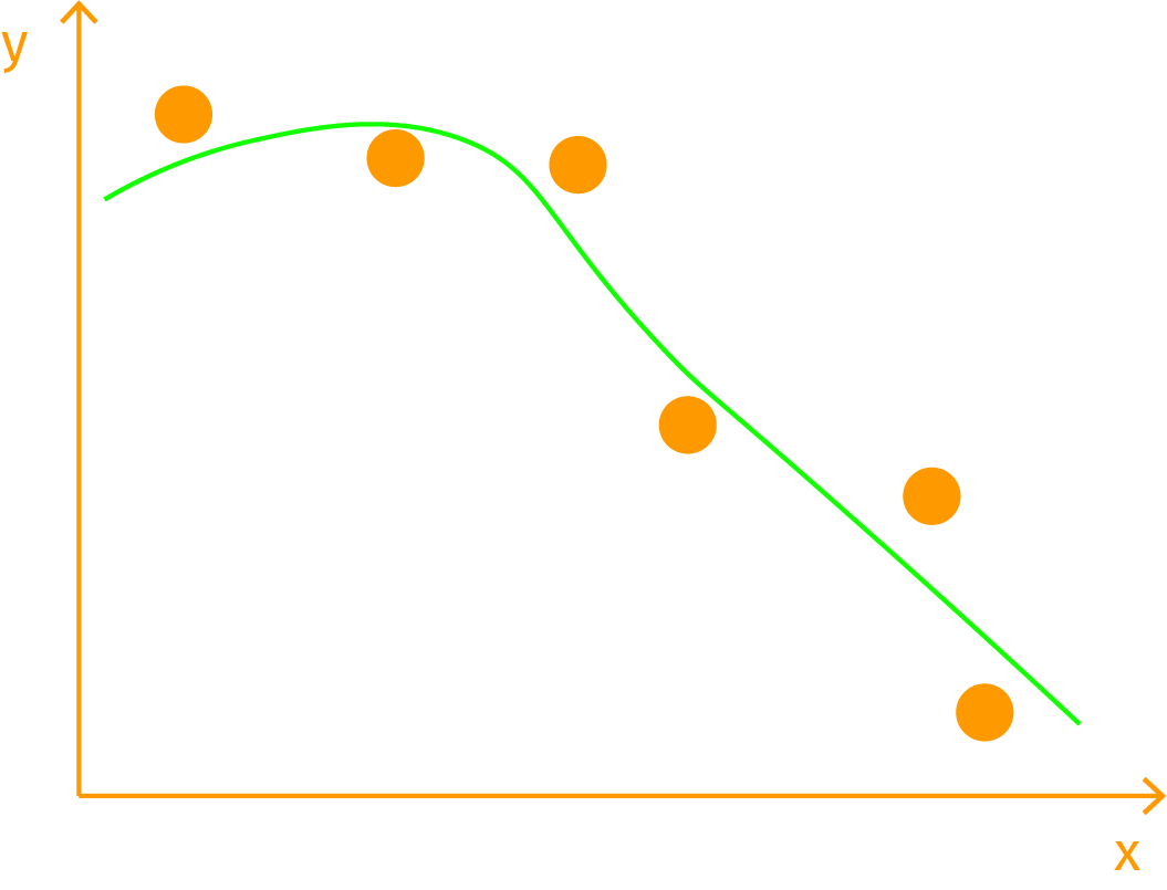DGCN_regression